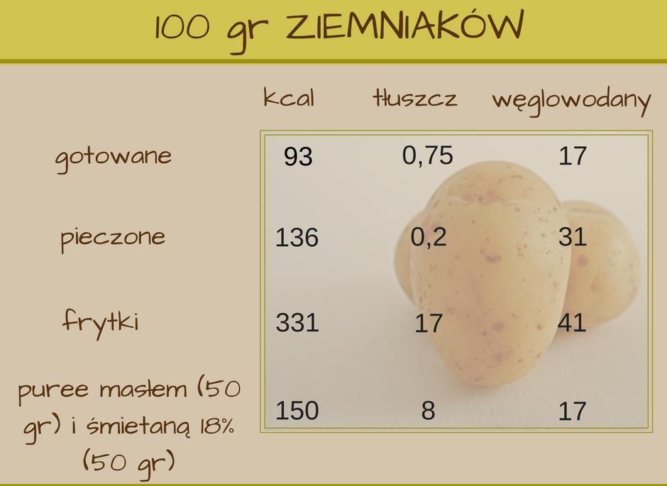 ziemniaki_tabelka Przepisy na obiad: 5 TANICH, SZYBKICH,  I ŁATWYCH W PRZYGOTOWANIU dań ziemniaczanych. Nr 4 najlepszy!