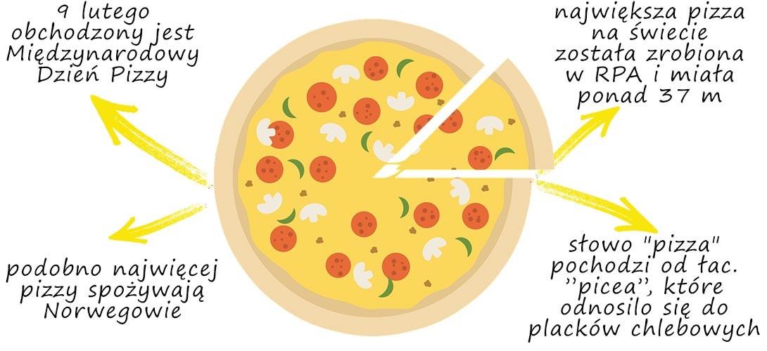 pizza-ciekawostki PRZEPIS NA PIZZĘ: domowa, wegańska i bez glutenu!