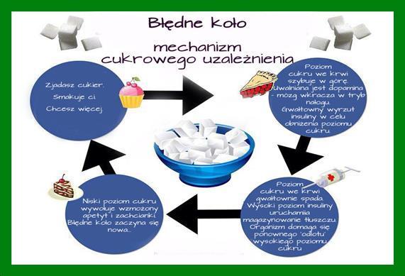 bledno_kolo_cukrowego_uzaleznienia-Copy Sprawdź ile cukru zjadasz każdego dnia! Słodkie szaleństwo cz.1